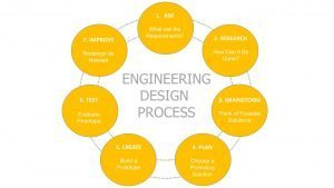 Engineering_Process
